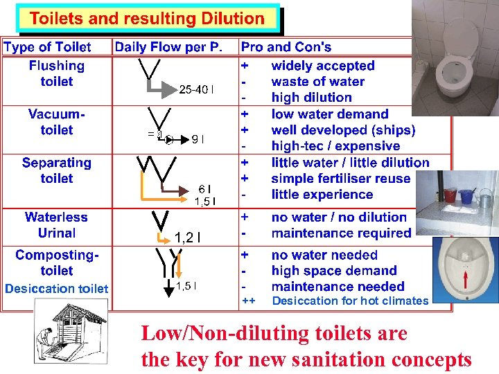 Desiccation toilet ++ Desiccation for hot climates Low/Non-diluting toilets are the key for new