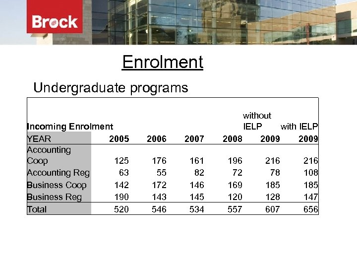 Enrolment Undergraduate programs Incoming Enrolment YEAR 2005 Accounting Coop 125 Accounting Reg 63 Business