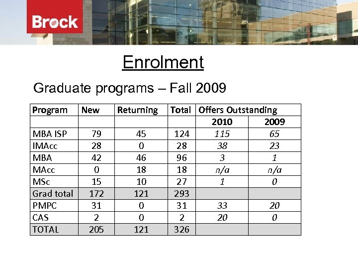 Enrolment Graduate programs – Fall 2009 Program MBA ISP IMAcc MBA MAcc MSc Grad