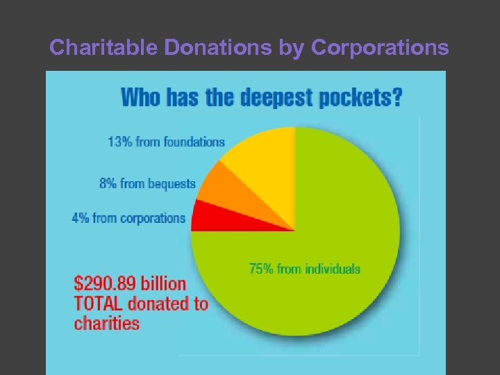 Charitable Donations by Corporations