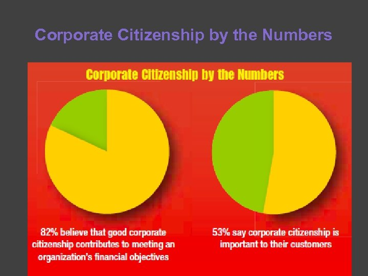 Corporate Citizenship by the Numbers