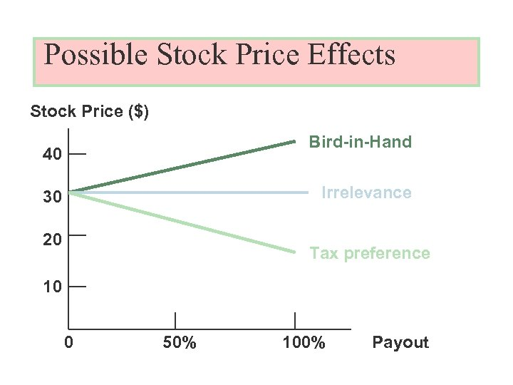 Possible Stock Price Effects Stock Price ($) Bird-in-Hand 40 Irrelevance 30 20 Tax preference