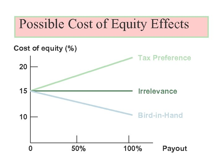 Possible Cost of Equity Effects Cost of equity (%) Tax Preference 20 15 Irrelevance