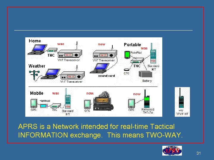 APRS is a Network intended for real-time Tactical INFORMATION exchange. This means TWO-WAY. 31