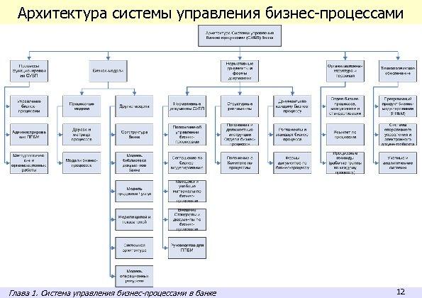 Архитектура системы управления бизнес-процессами Глава 1. Система управления бизнес-процессами в банке 12