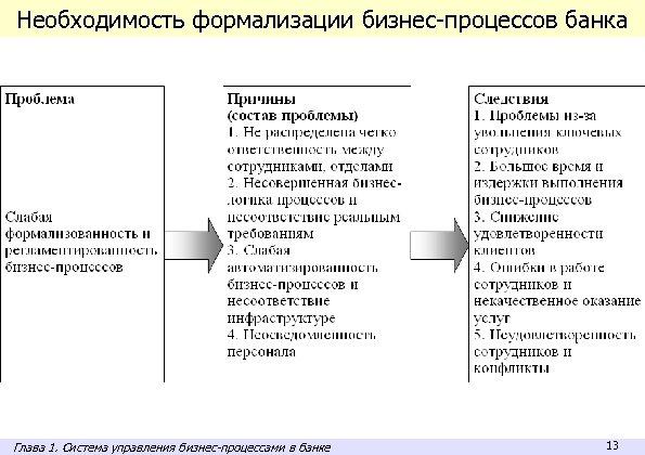 Необходимость формализации бизнес-процессов банка Глава 1. Система управления бизнес-процессами в банке 13