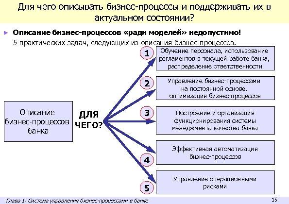 Для чего описывать бизнес-процессы и поддерживать их в актуальном состоянии? ► Описание бизнес-процессов «ради