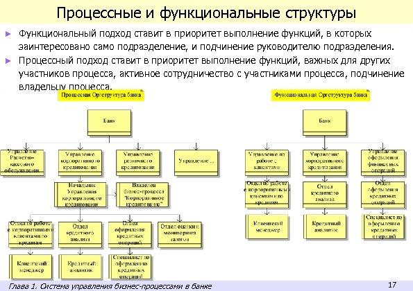 Процессные и функциональные структуры ► Функциональный подход ставит в приоритет выполнение функций, в которых