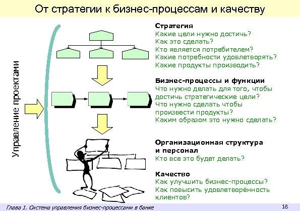 Управление проектами От стратегии к бизнес-процессам и качеству Стратегия Какие цели нужно достичь? Как