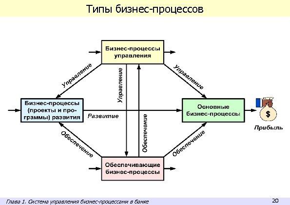 Типы бизнес-процессов Глава 1. Система управления бизнес-процессами в банке 20