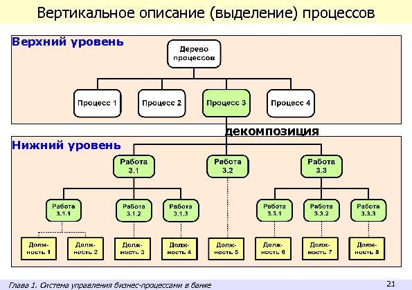 Вертикальное описание (выделение) процессов Верхний уровень декомпозиция Нижний уровень Глава 1. Система управления бизнес-процессами