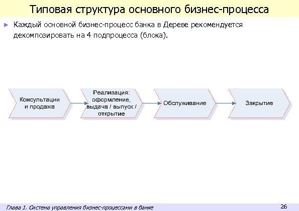 Типовая структура основного бизнес-процесса ► Каждый основной бизнес-процесс банка в Дереве рекомендуется декомпозировать на