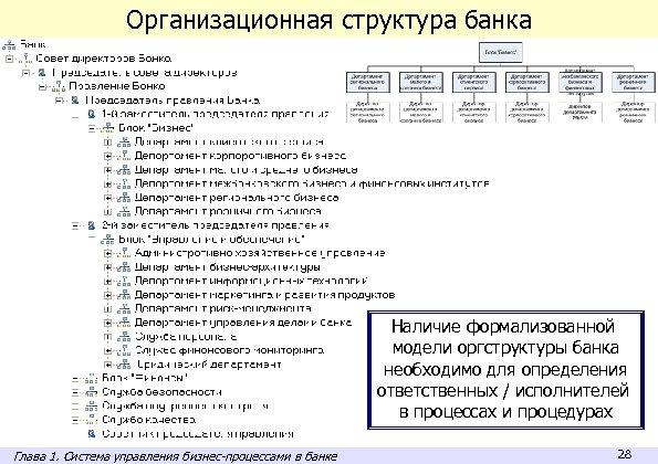 Организационная структура банка Наличие формализованной модели оргструктуры банка необходимо для определения ответственных / исполнителей