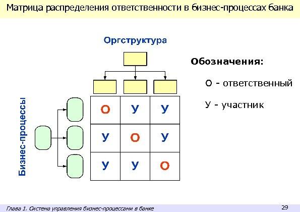 Матрица распределения ответственности в бизнес-процессах банка Обозначения: О - ответственный У - участник Глава