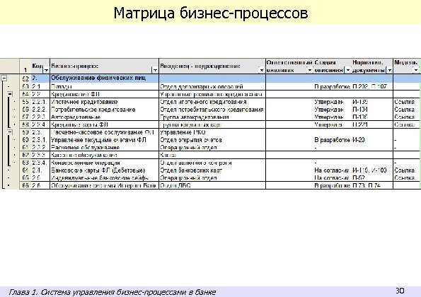 Матрица бизнес-процессов Глава 1. Система управления бизнес-процессами в банке 30