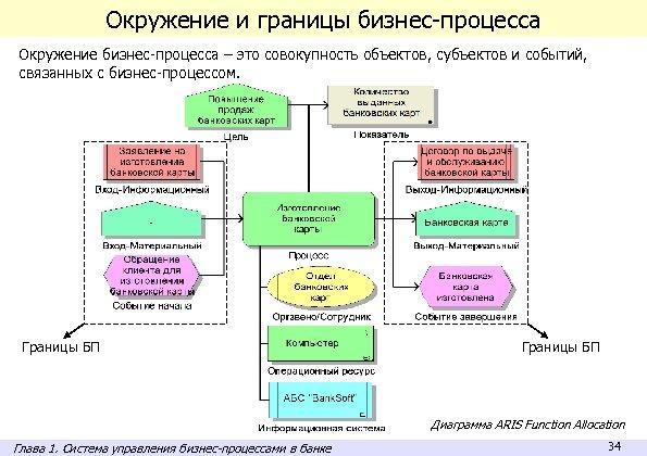 Окружение и границы бизнес-процесса Окружение бизнес-процесса – это совокупность объектов, субъектов и событий, связанных
