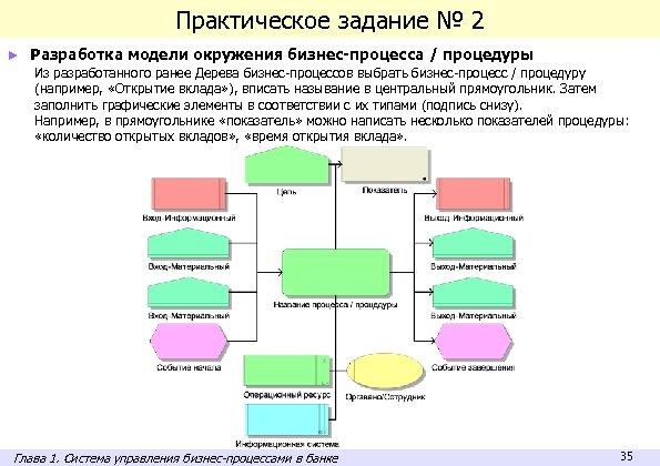 Практическое задание № 2 ► Разработка модели окружения бизнес-процесса / процедуры Из разработанного ранее