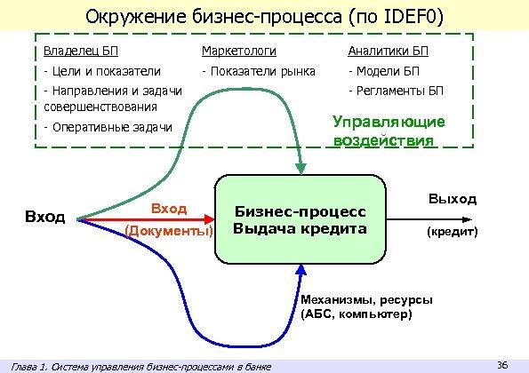 Окружение бизнес-процесса (по IDEF 0) Владелец БП Маркетологи Аналитики БП - Цели и показатели