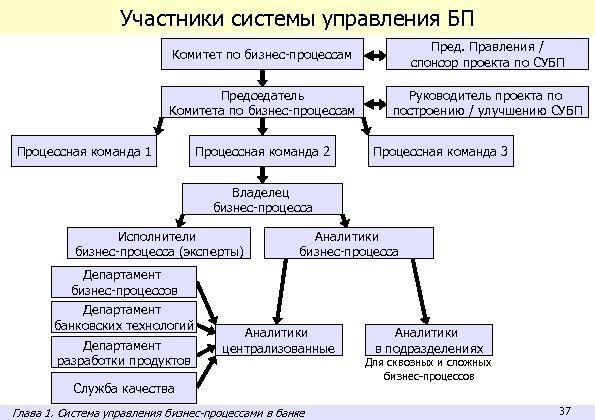 Участники системы управления БП Комитет по бизнес-процессам Пред. Правления / спонсор проекта по СУБП