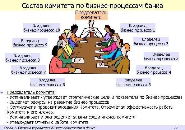 Состав комитета по бизнес-процессам банка Председатель комитета Владелец бизнес-процесса 10 Владелец бизнес-процесса 9 Владелец