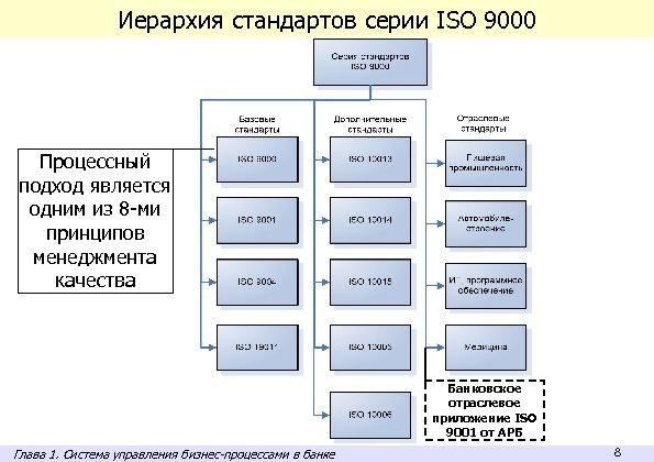 Иерархия стандартов серии ISO 9000 Процессный подход является одним из 8 -ми принципов менеджмента