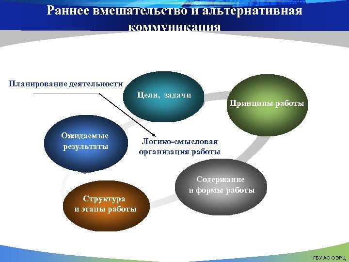 Раннее вмешательство и альтернативная коммуникация Планирование деятельности Цели, задачи Ожидаемые результаты Структура и этапы