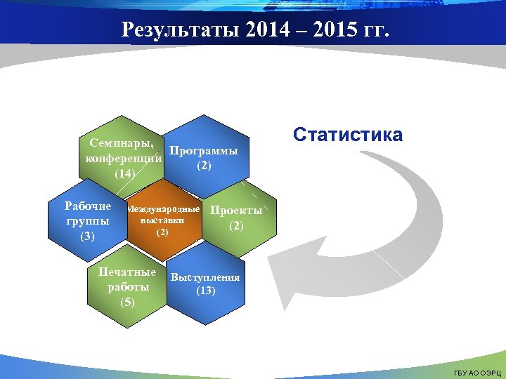 Результаты 2014 – 2015 гг. Семинары, Программы конференции (2) (14) Рабочие группы (3) Международные