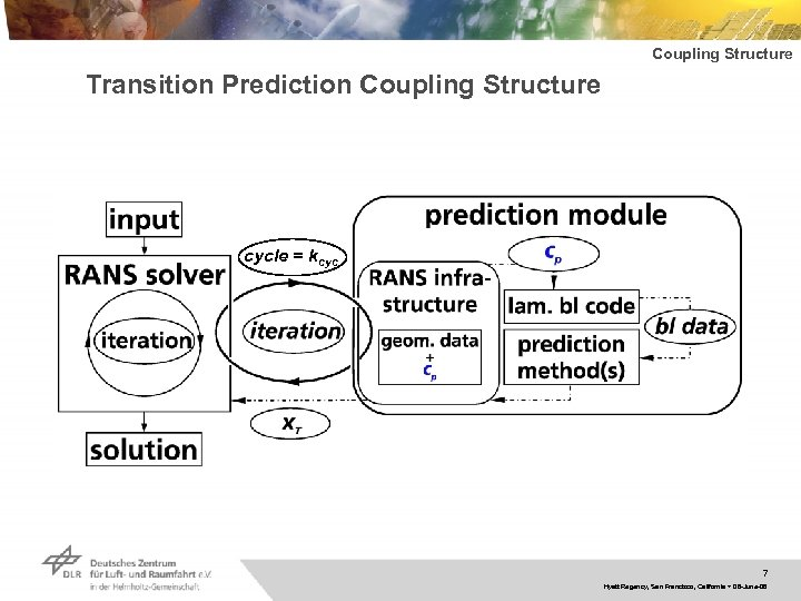 Coupling Structure Transition Prediction Coupling Structure cycle = kcyc 7 Hyatt Regency, San Francisco,