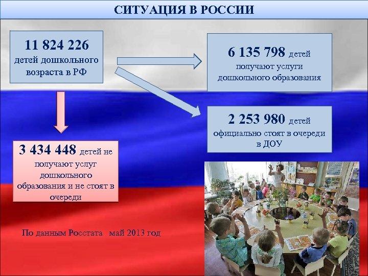 СИТУАЦИЯ В РОССИИ 11 824 226 детей дошкольного возраста в РФ 6 135 798