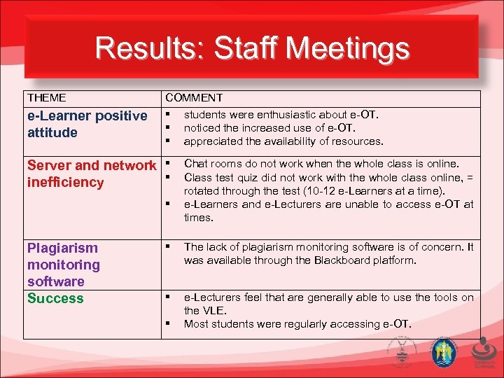 Results: Staff Meetings THEME e-Learner positive attitude COMMENT students were enthusiastic about e-OT. noticed
