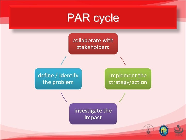 PAR cycle collaborate with stakeholders define / identify the problem implement the strategy/action investigate