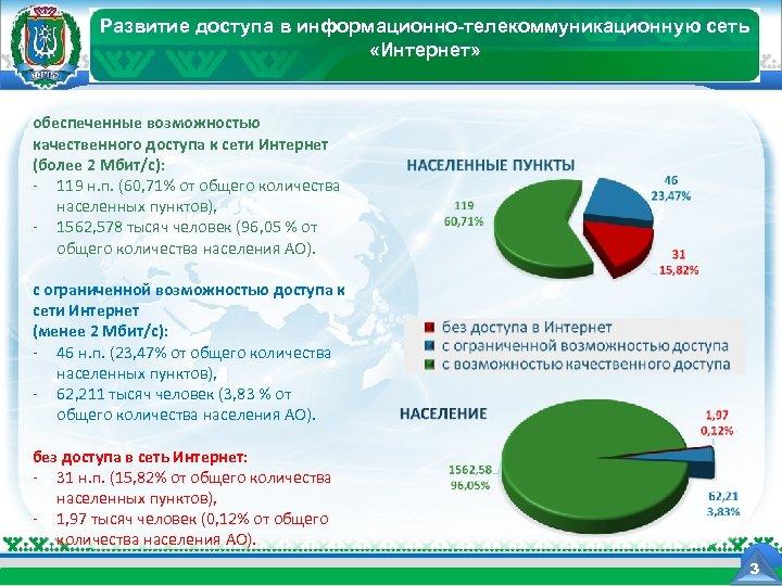 Развитие доступа в информационно-телекоммуникационную сеть Департамент информационных технологий Ханты-Мансийского автономного округа - Югры «Интернет»