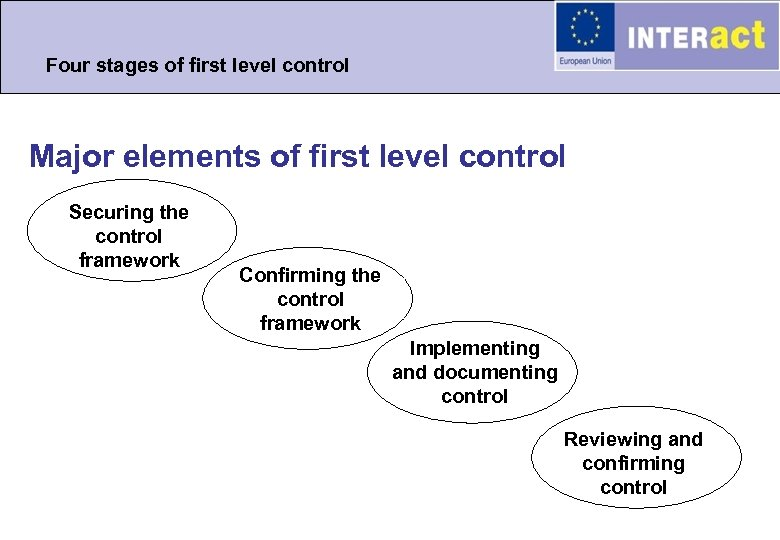 Four stages of first level control Major elements of first level control Securing the