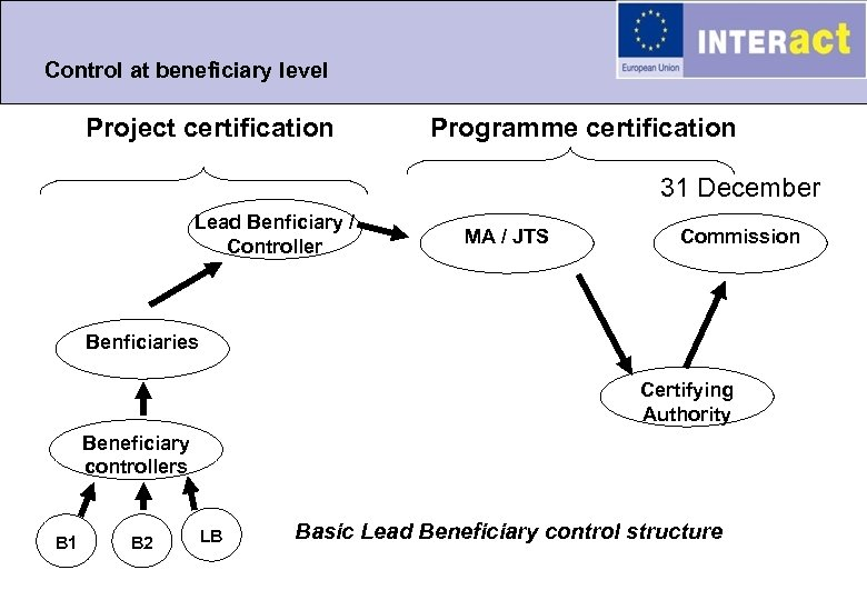 Control at beneficiary level Project certification Programme certification 31 December Lead Benficiary / Controller