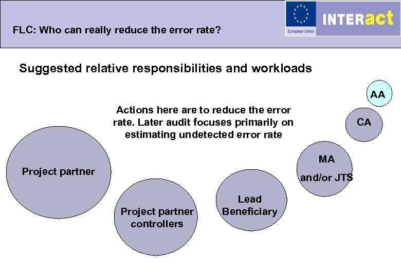 FLC: Who can really reduce the error rate? Suggested relative responsibilities and workloads AA