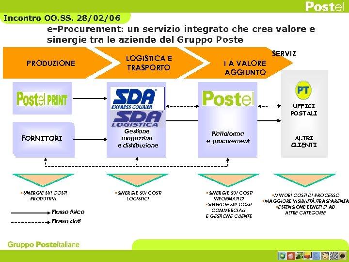 Incontro OO. SS. 28/02/06 e-Procurement: un servizio integrato che crea valore e sinergie tra