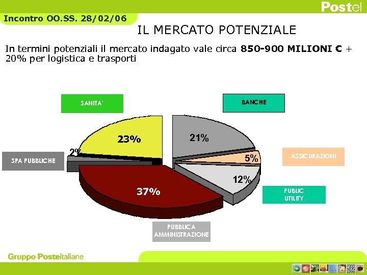 Incontro OO. SS. 28/02/06 IL MERCATO POTENZIALE In termini potenziali il mercato indagato vale