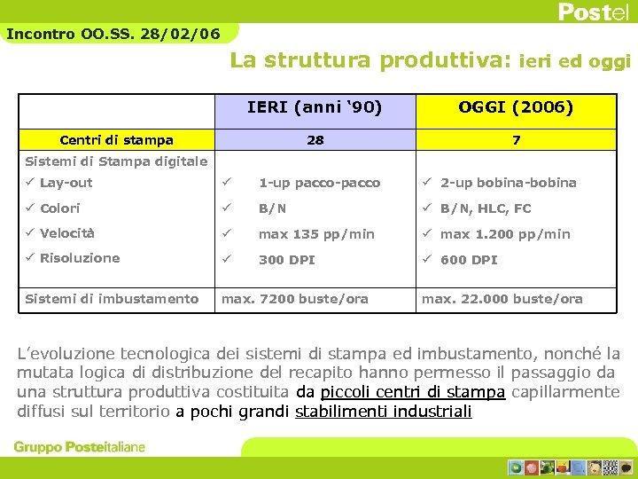 Incontro OO. SS. 28/02/06 La struttura produttiva: ieri ed oggi IERI (anni ' 90)