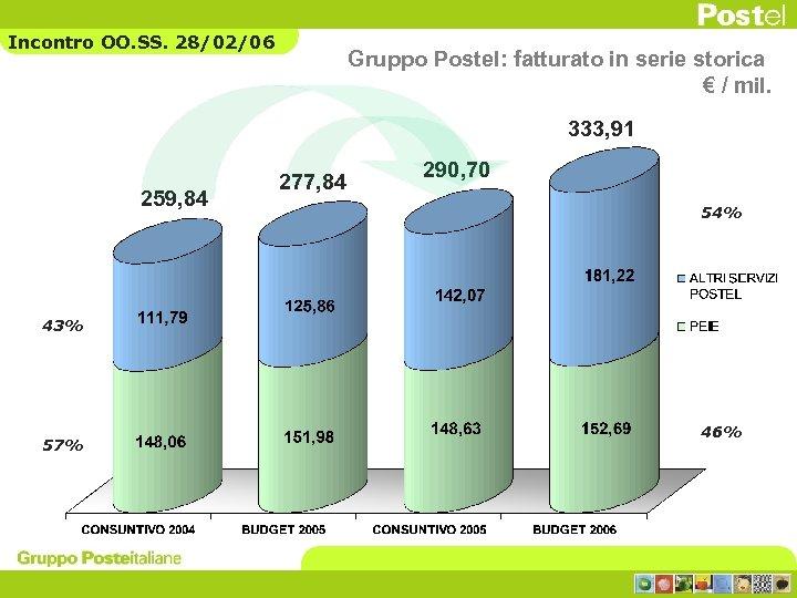 Incontro OO. SS. 28/02/06 Gruppo Postel: fatturato in serie storica € / mil. 333,