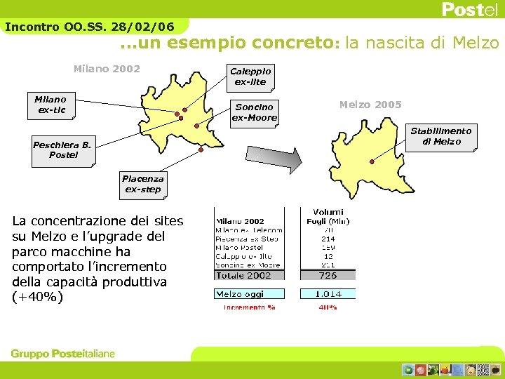 Incontro OO. SS. 28/02/06 …un esempio concreto: la nascita di Melzo Milano 2002 Milano