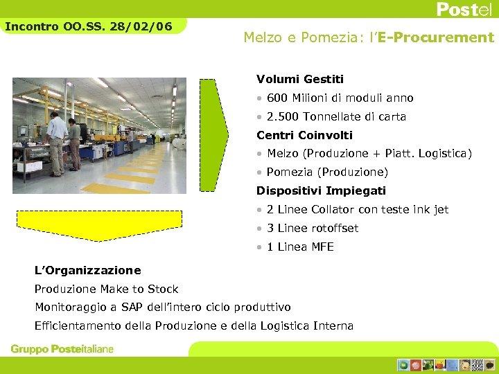 Incontro OO. SS. 28/02/06 Melzo e Pomezia: l'E-Procurement Volumi Gestiti • 600 Milioni di
