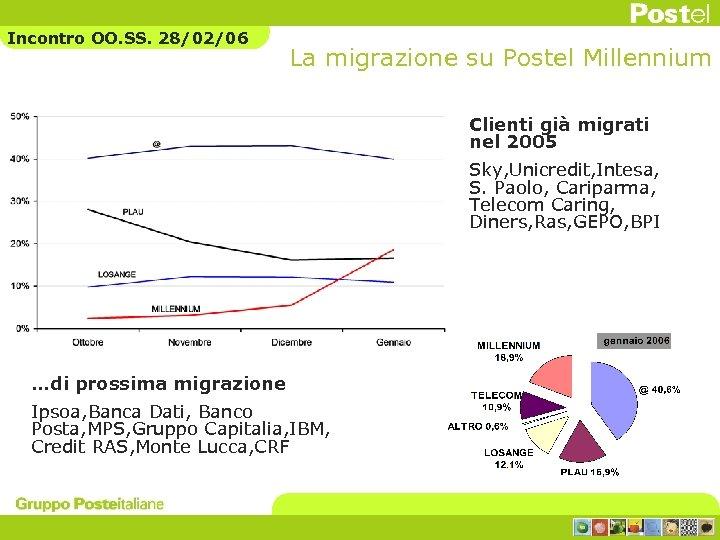 Incontro OO. SS. 28/02/06 La migrazione su Postel Millennium Clienti già migrati nel 2005