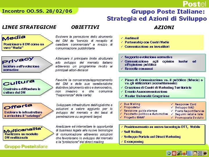 Incontro OO. SS. 28/02/06 LINEE STRATEGICHE Gruppo Poste Italiane: Strategia ed Azioni di Sviluppo