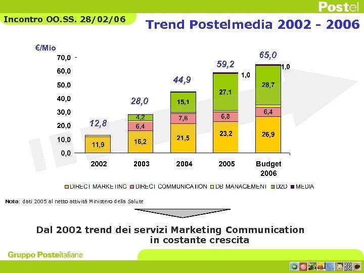 Incontro OO. SS. 28/02/06 Trend Postelmedia 2002 - 2006 €/Mio 59, 2 65, 0