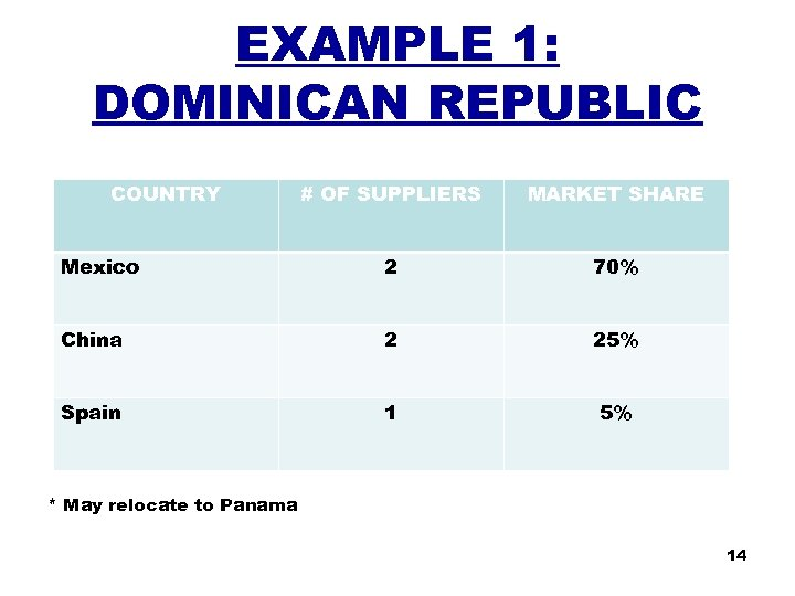 EXAMPLE 1: DOMINICAN REPUBLIC COUNTRY # OF SUPPLIERS MARKET SHARE Mexico 2 70% China
