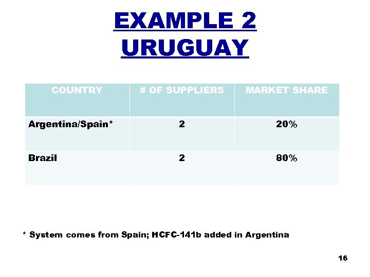 EXAMPLE 2 URUGUAY COUNTRY # OF SUPPLIERS MARKET SHARE Argentina/Spain* 2 20% Brazil 2