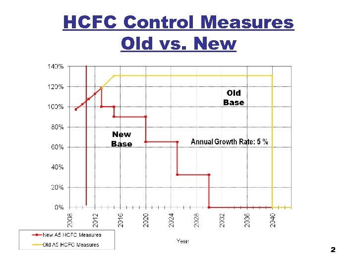 HCFC Control Measures Old vs. New 2