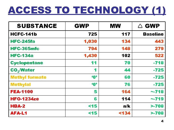 ACCESS TO TECHNOLOGY (1) SUBSTANCE HCFC-141 b GWP MW GWP 725 117 Baseline 1,
