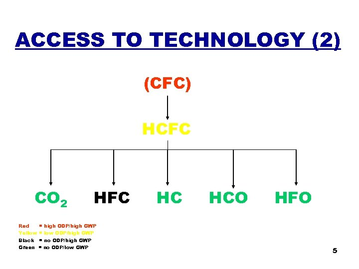 ACCESS TO TECHNOLOGY (2) (CFC) HCFC CO 2 HFC Red = high ODP/high GWP