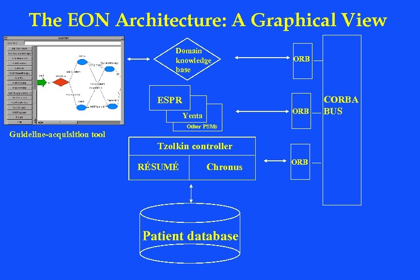 The EON Architecture: A Graphical View Domain knowledge base ORB ESPR ORB Yenta Other